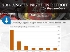 Angels' Night 2014 by the number