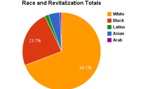 Alex B. Hill chart of race and revitalization in Detroit.