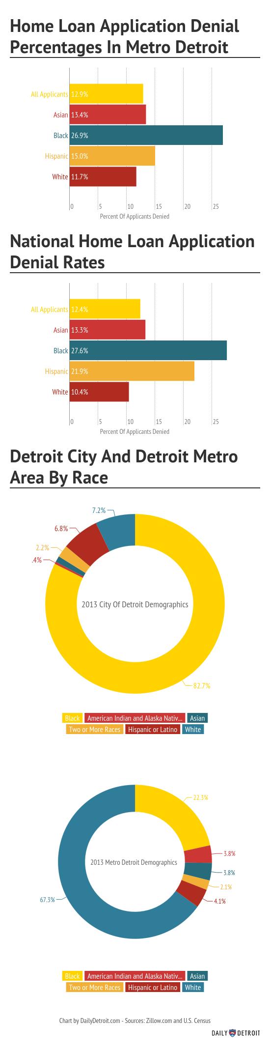 Home Loans by Race in Metro Detroit