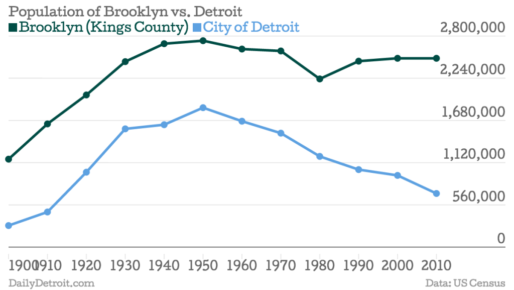 Population of Detroit vs. Brooklyn