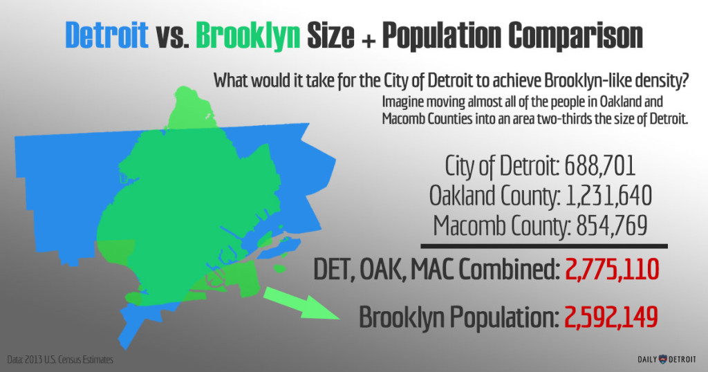 Brooklyn vs. Detroit size comparison
