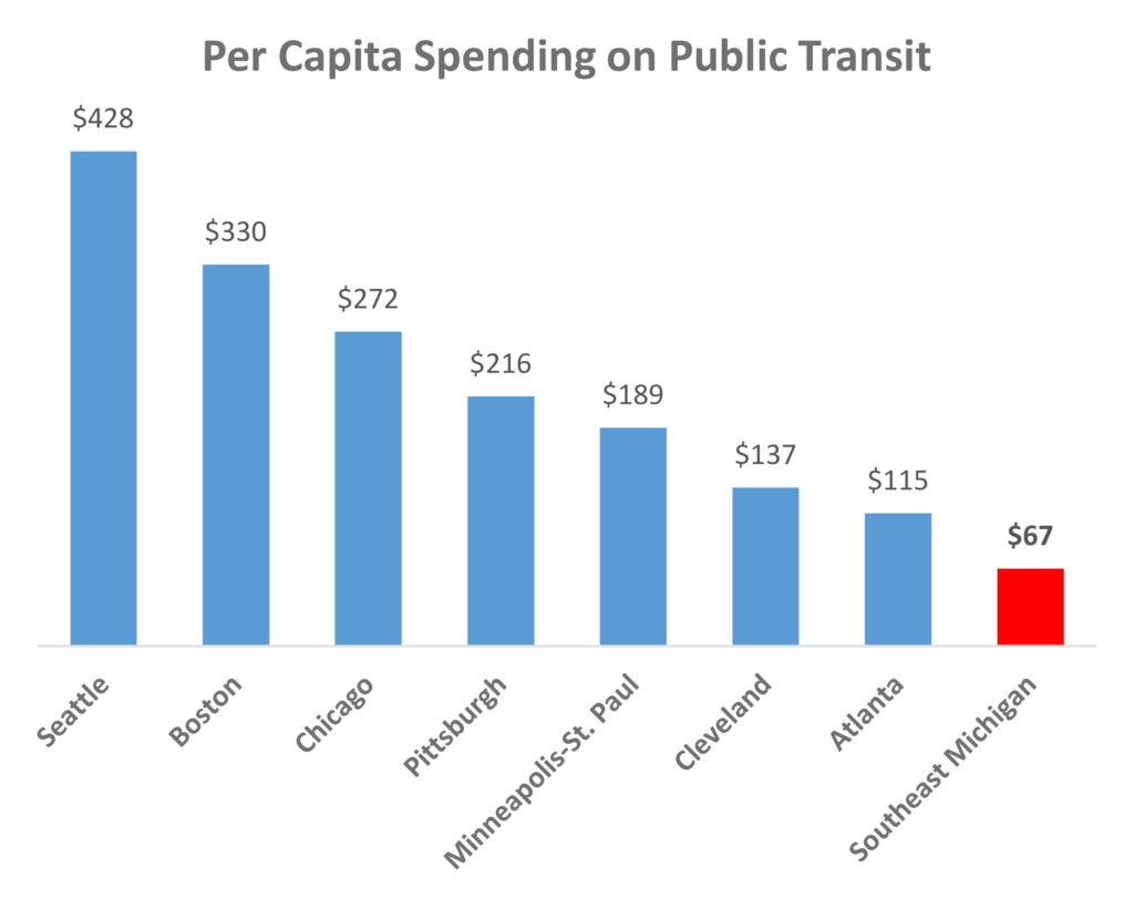 Data provided by A Coalition For Transit
