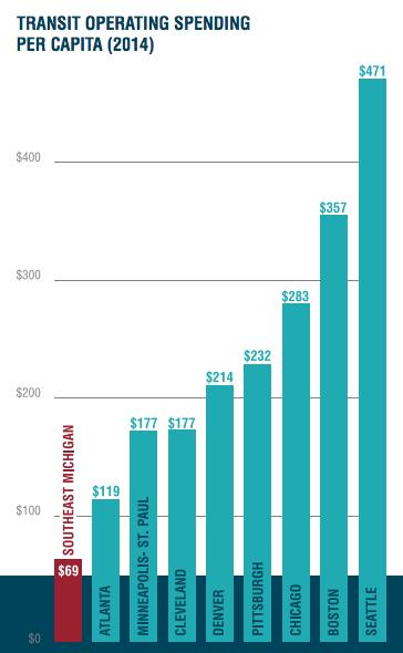 Regional Transit Spending