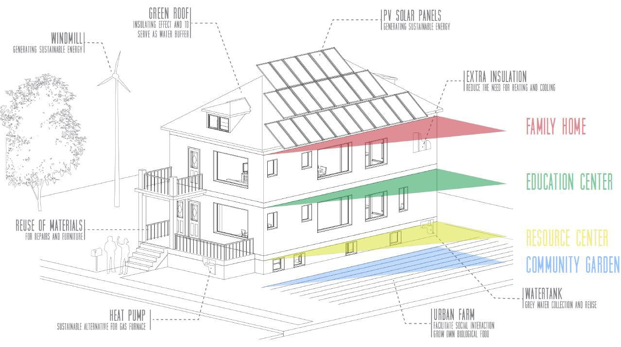 Motown movement aims to build education center focused on for Sustainable home design