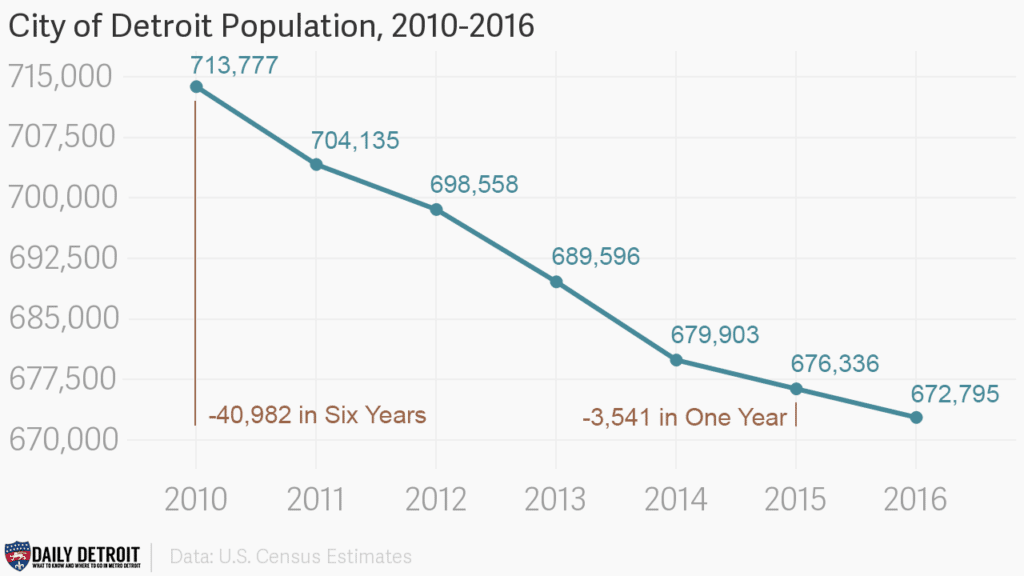 City of Detroit population loss from 2010-2016