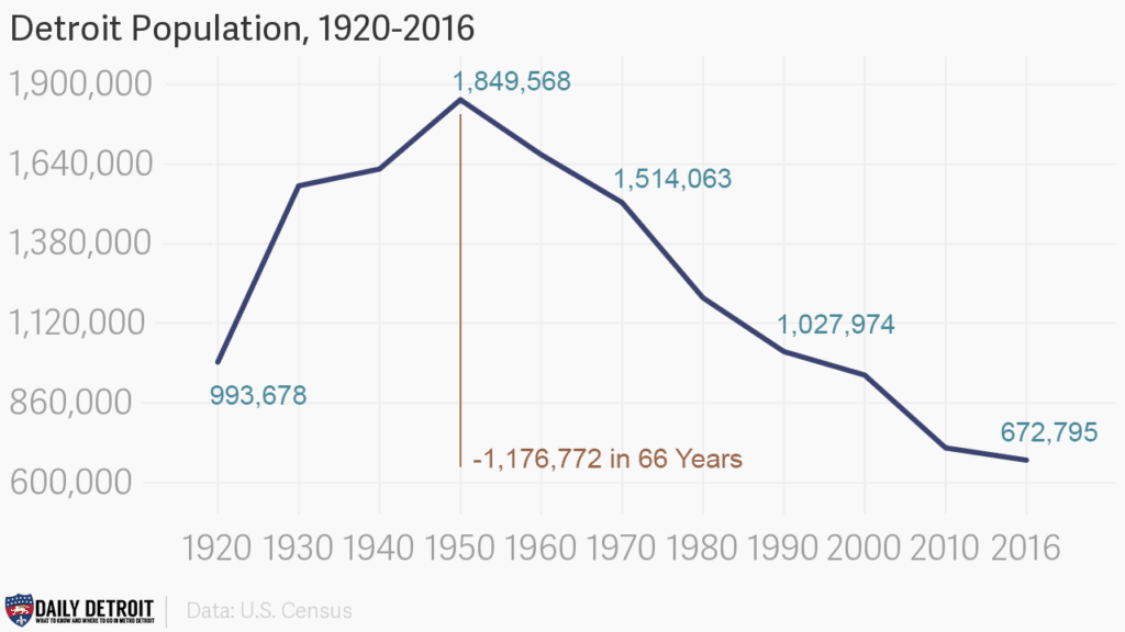 Detroit population from 1920-2016