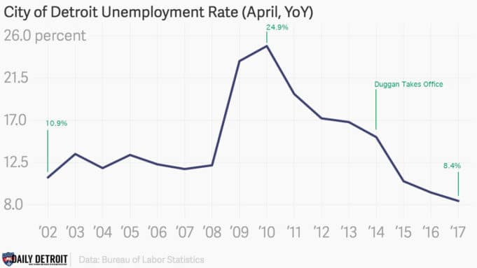 City of detroit sees the lowest unemployment rate in 16 years - Michigan unemployment office ...